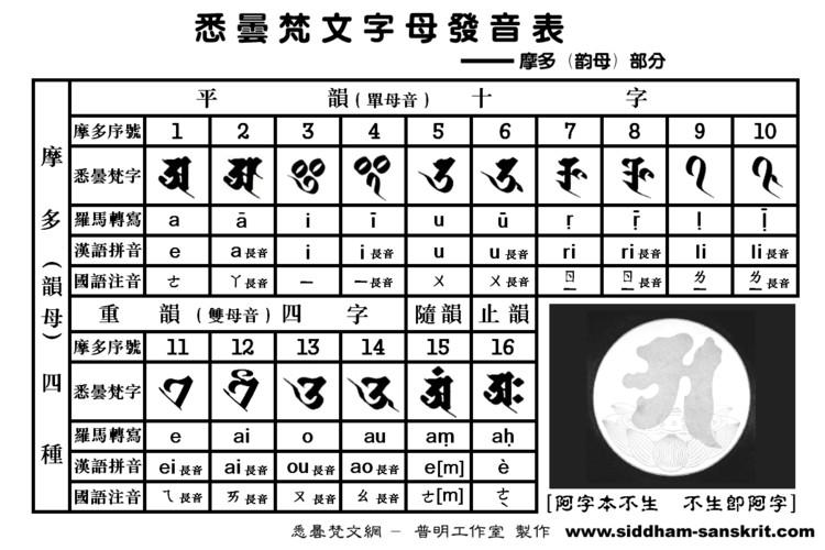 佛教莲花纹身图片; 悉昙梵文字母发音表;;
